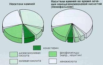 Хенофальк - Состав липидов желчного пузыря