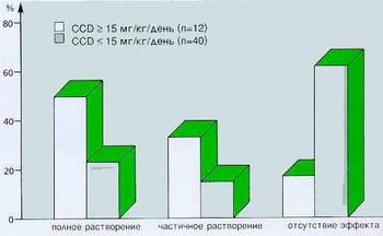 Хенофальк - Эффект хенокислоты после 24-месячного периода лечения.