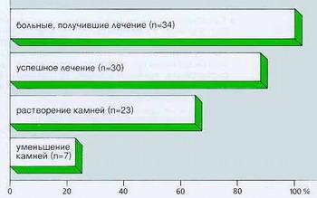 Хенофальк - Результаты лечения хенокислотой