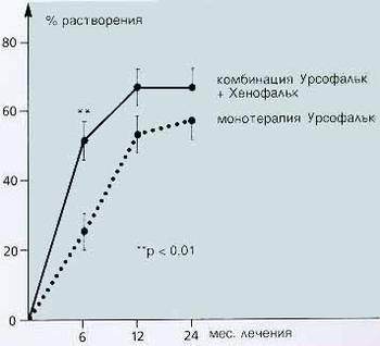 Хенофальк - Растворение желчных камней при комбинированном лечении и монотерапии