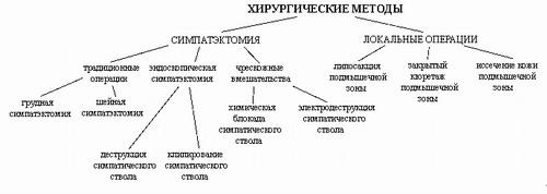 ГИПЕРГИДРОЗ - Хирургические методы лечения